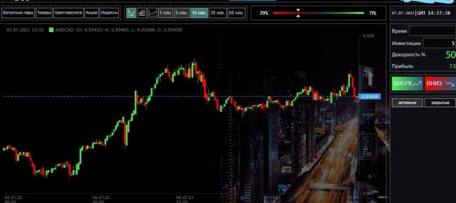 Брокер STI – StokTradeInvest